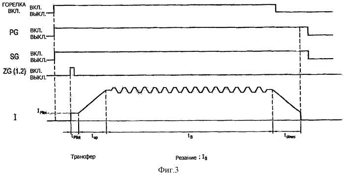 Способ плазменной резки заготовки посредством установки плазменной резки и пульсирующего электрического тока