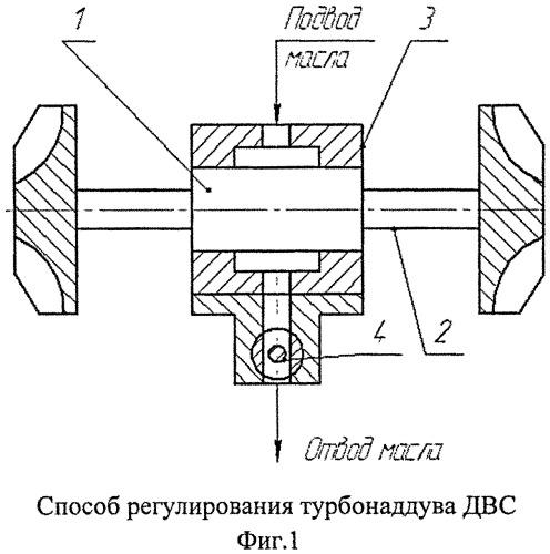 Способ регулирования турбонаддува двигателя внутреннего сгорания