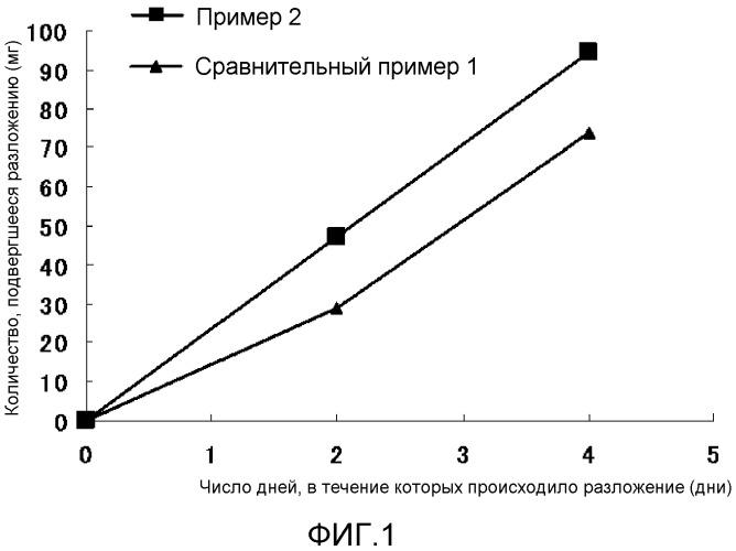Биодеградируемая полимерная композиция