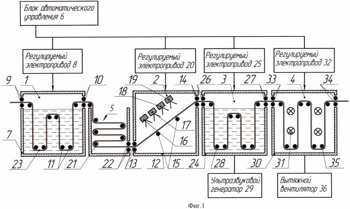 Автоматизированная технологическая линия для поверхностной модификации металлооксидными наночастицами полимерного волокнистого материала