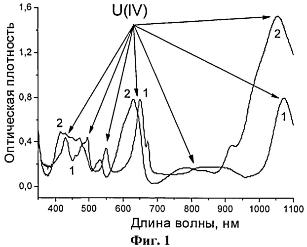 Способ получения порошка диоксида урана