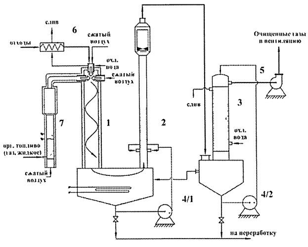 Способ сжигания жидких органических радиоактивных отходов и установка для его осуществления