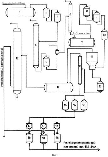 Способ регенерации комплексной соли хлорид лития-диметилацетамид в производстве высокопрочных арамидных нитей