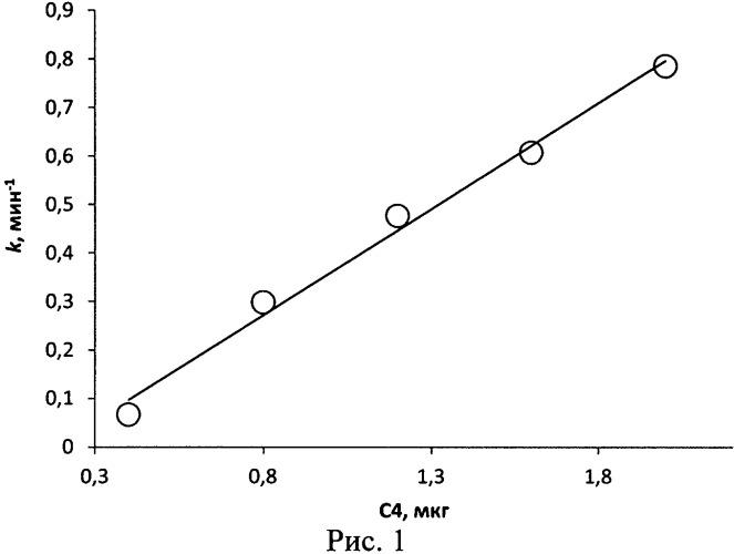 Способ определения функциональной активности компонента с4 комплемента человека