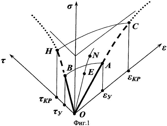 Способ реконструкции трехмерного образа физического состояния объекта мониторинга в измерительной точке