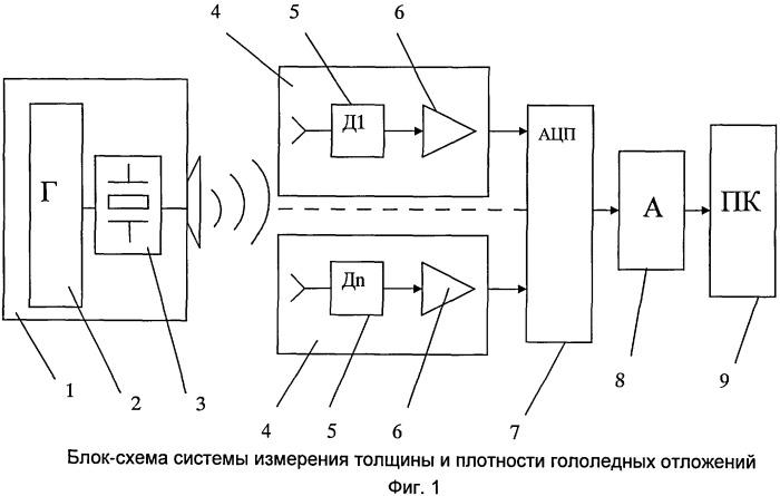 Способ и устройство для измерения толщины и плотности гололедных отложений