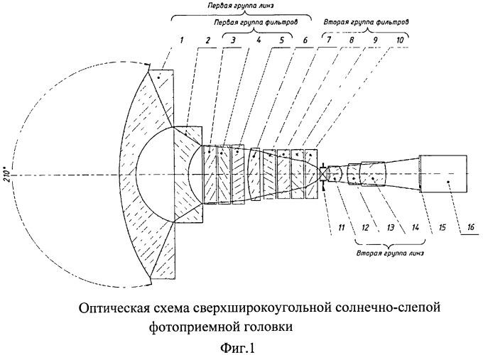 Сверхширокоугольная солнечно-слепая фотоприемная головка