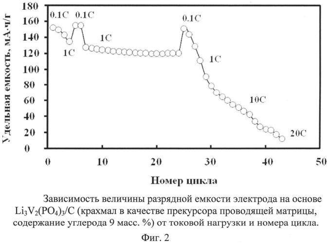 Композитный катодный материал литий-ионного аккумулятора на основе li3v2(po4)3со структурой насикон и способ его получения