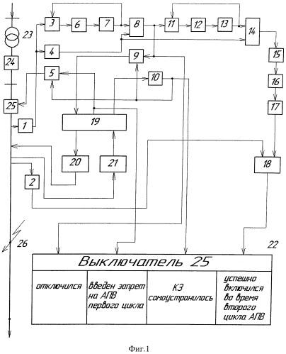 Способ л.д. сурова запрета автоматического повторного включения головного выключателя линии во время первого цикла с последующим успешным включением во время второго