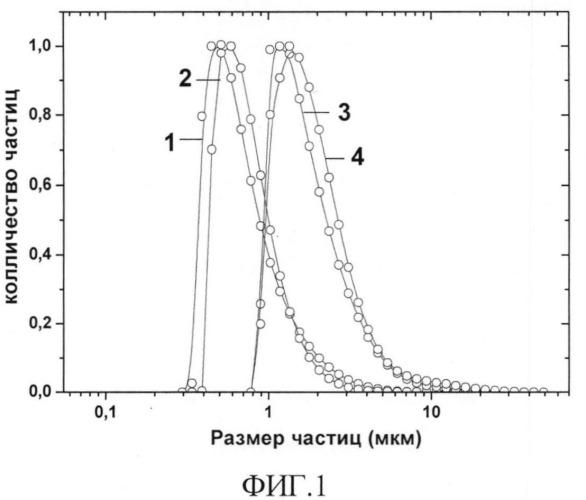 Способ изготовления пористых катодных материалов на основе манганита лантана-стронция