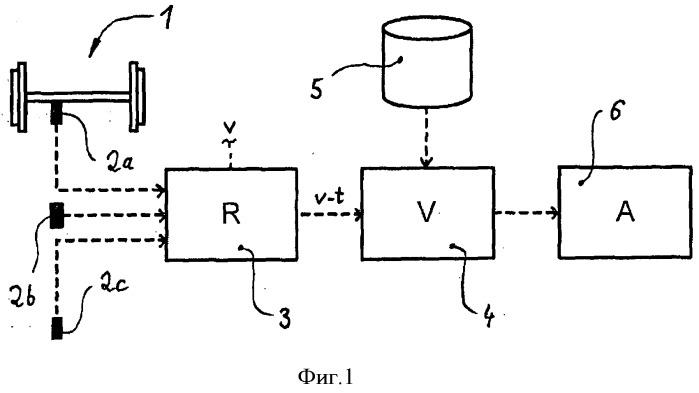 Способ и электронное устройство для контроля состояния деталей рельсовых транспортных средств