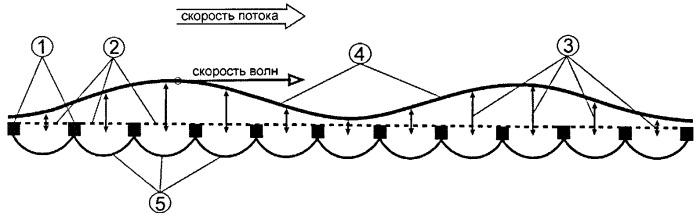 Способ уменьшения трения газового потока на обтекаемой поверхности