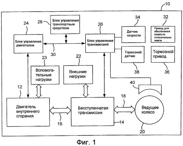 Управление движением наката и торможением рабочей машины с бесступенчатой трансмиссией