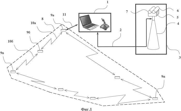 Комплекс технического наблюдения за охраняемой территорией