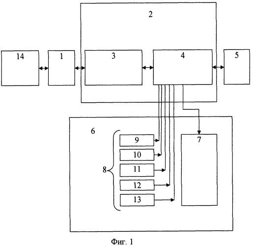 Интеллектуальное микропроцессорное устройство автоматического управления приборами