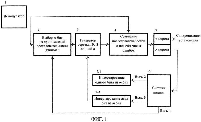 Способ установления синхронизации псевдослучайных последовательностей