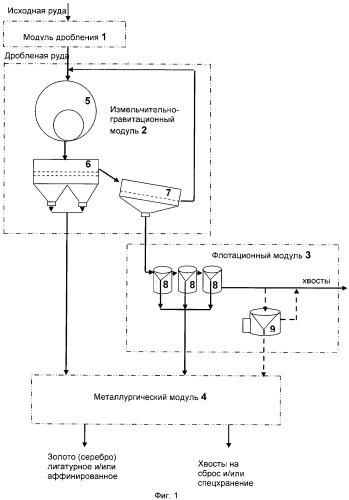 Комплекс для переработки золотосодержащих руд месторождений сланцевой формации сухоложского типа