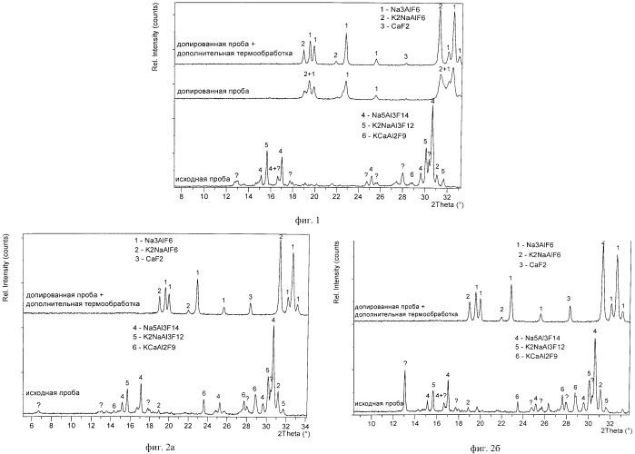 Способ подготовки проб калийсодержащего электролита алюминиевого производства для анализа состава и определения криолитового отношения методом рфа