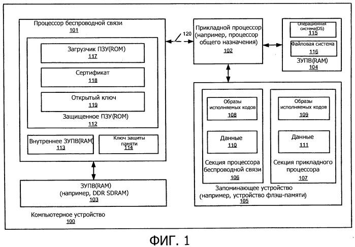 Защищенная загрузка и конфигурирование подсистемы с нелокального запоминающего устройства