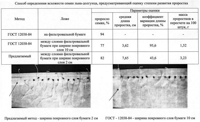 Способ определения всхожести семян льна-долгунца с учетом оценки степени развития проростков