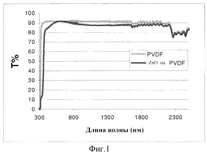 Нанесение легированных пленок zno на полимерные подложки химическим осаждением из газовой фазы под воздействием уф