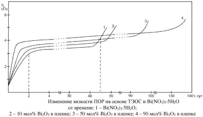 Просветляющее тонкопленочное покрытие на основе оксидных соединений кремния(iv) и висмута(iii)