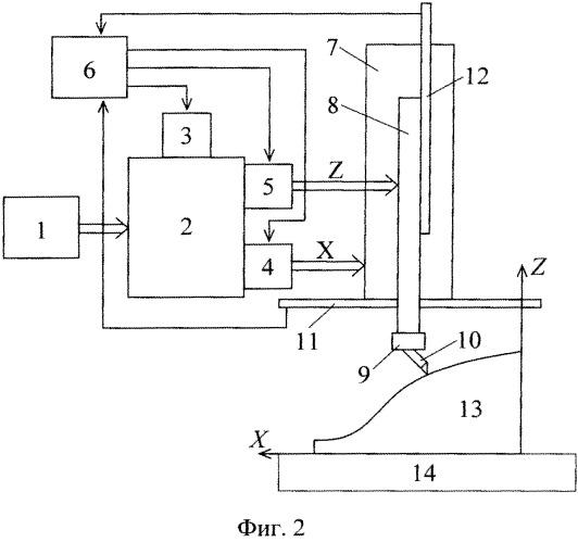 Способ автоматического управления копировальным токарным станком с автоматической коробкой скоростей подач станка
