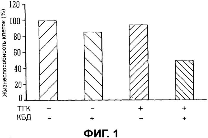 Каннабиноиды в комбинации с неканнабиноидными химиотерапевтическими агентами (например, смрэ или алкилирующими агентами)