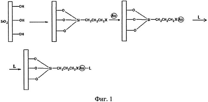 Способ получения наногибридного функционального сепарационного материала на основе модифицированного носителя и модифицированных наночастиц металла