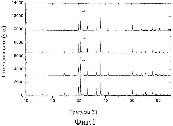 Люминесцентные вещества, содержащие силикатные люминофоры, легированные eu2+