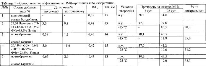 Противоморозная комплексная добавка и способы получения сухой формы добавки (варианты)