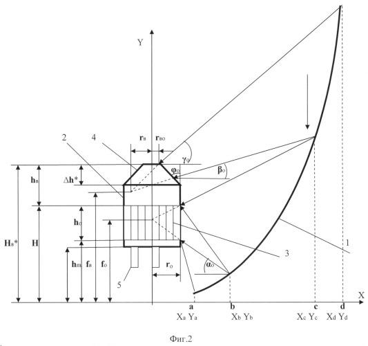 Солнечный теплофотоэлектрический модуль с параболоторическим концентратором
