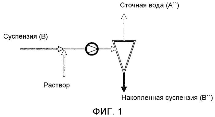 Способ, использующий гидроциклоны