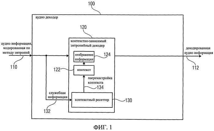 Аудио декодер, аудио кодер, способ для декодирования аудио сигнала, способ кодирования звукового сигнала, компьютерная программа и аудио сигнал