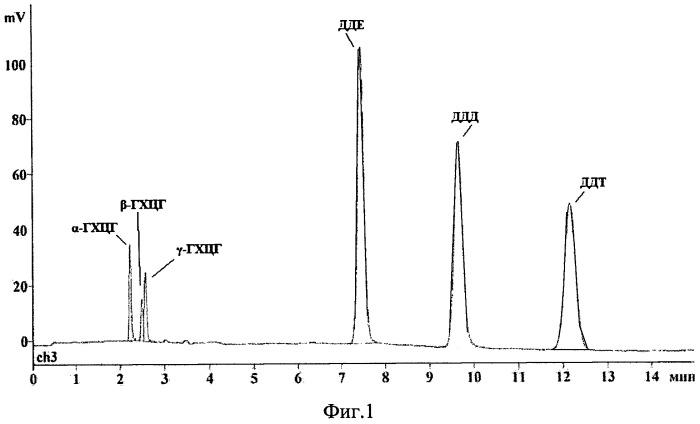 Способ подготовки пробы для газохроматографического определения пестицидов в биоматериале