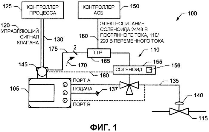 Аппарат, способ и программа для испытания соленоидов автоматических систем безопасности