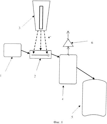 Способ и устройство для утилизации углеводородных отходов