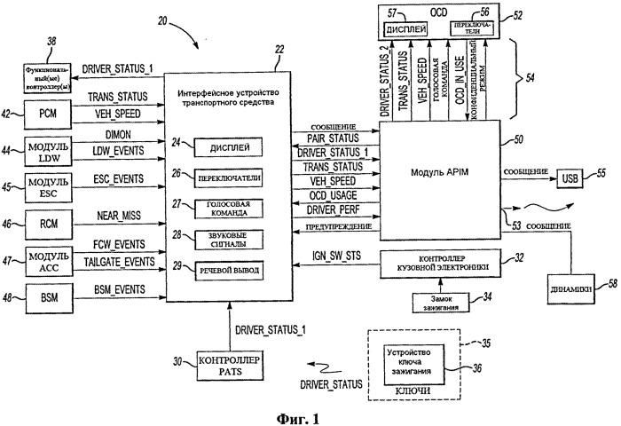 Система и способ передачи информации о транспортном средстве на устройство связи пользователя