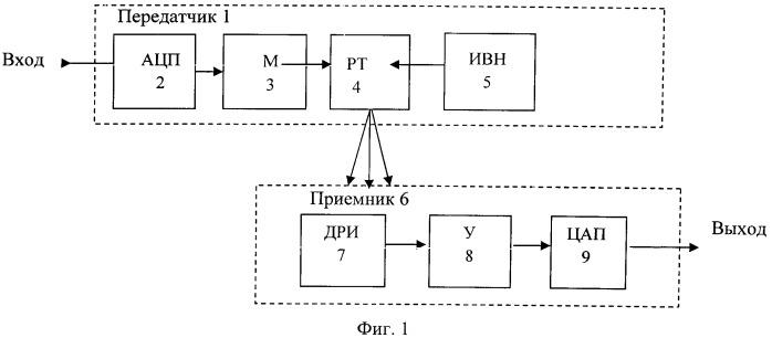Способ передачи речевого сообщения и устройство для его осуществления
