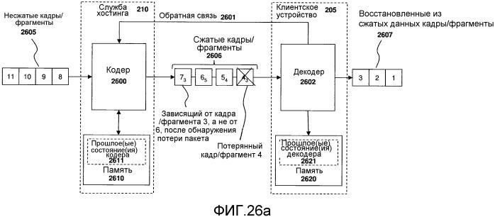 Система и способ кодирования видео с использованием выбранного фрагмента и схемы циклического сдвига фрагмента