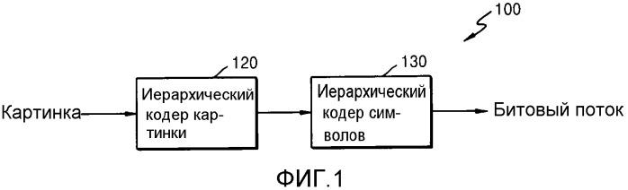 Способ и устройство кодирования видео для кодирования символов с иерархической структурой, способ и устройство декодирования видео для декодирования символов с иерархической структурой