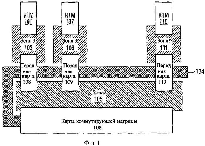 Способ и усройство маршрутизации ввода-вывода и карта