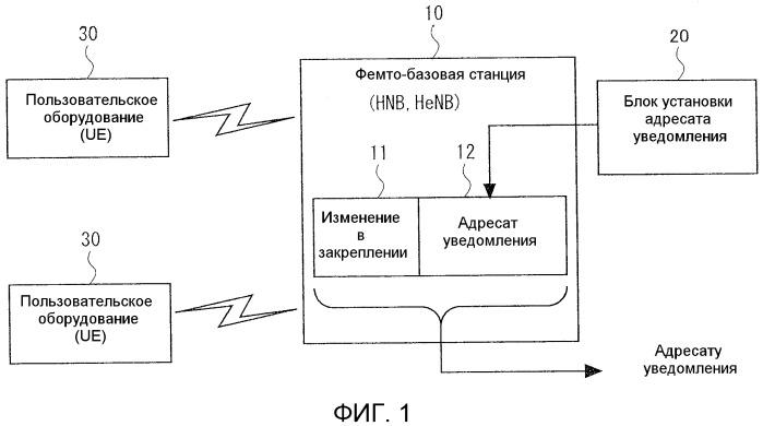 Система связи, устройство обработки информации и фемто-базовая станция в ней, способ и программа для управления ими и способ передачи информации в фемто-базовую станцию