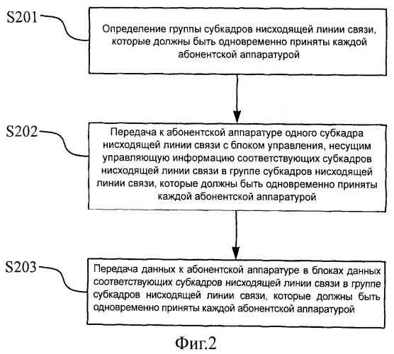 Способ и устройство распределения субфреймов (субкадров) нисходящего канала