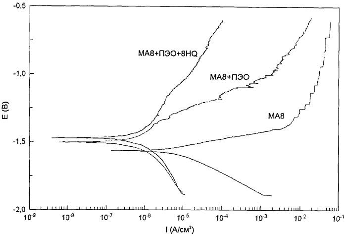 Способ получения защитных покрытий на сплавах магния
