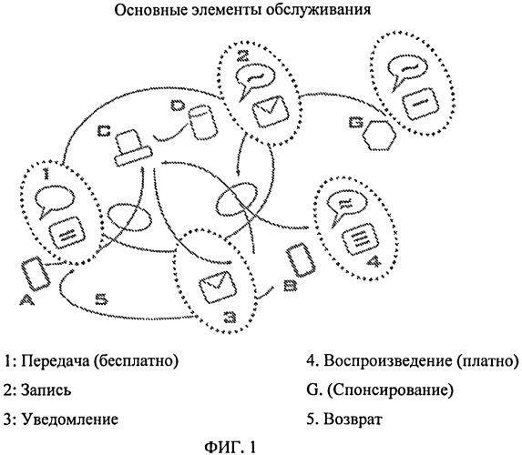 Способы и системы обмена данными фактурирования