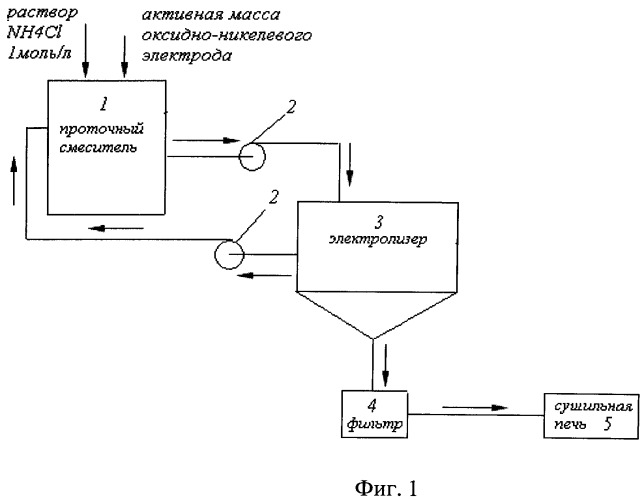 Способ утилизации активного материала оксидно-никелевого электрода никель-кадмиевого аккумулятора