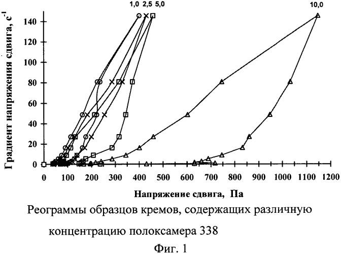 Антибактериальная фармацевтическая композиция клотримазола и способ ее изготовления