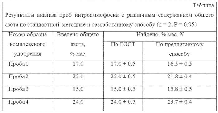 Способ оценки качества азотсодержащих минеральных удобрений с использованием пьезосенсоров