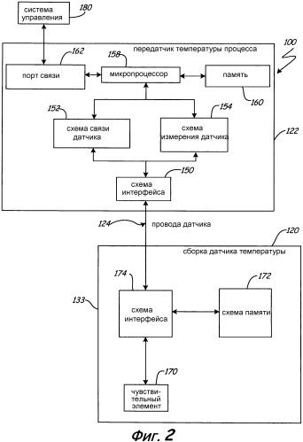 Самоустанавливающийся датчик/передатчик для оснащения процесса